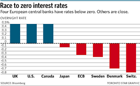 Interest rate 5