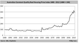 House price stats Aus 1880-2010